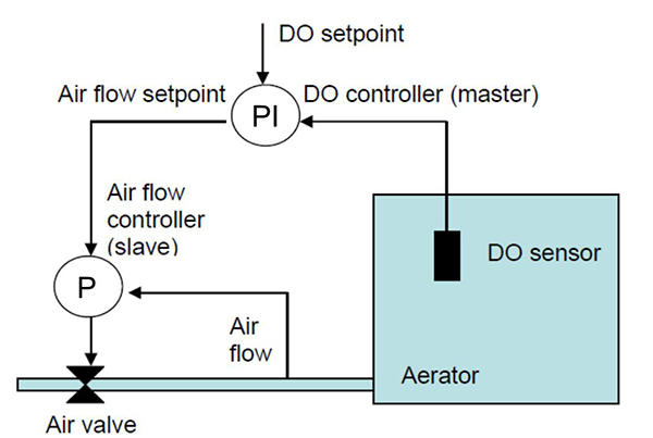 How to Control Activated Sludge with Online Sensors