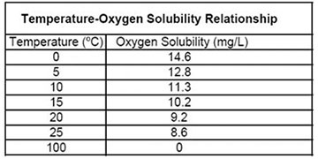What is Affecting Your Dissolved Oxygen Measurements? Part 1 of 4
