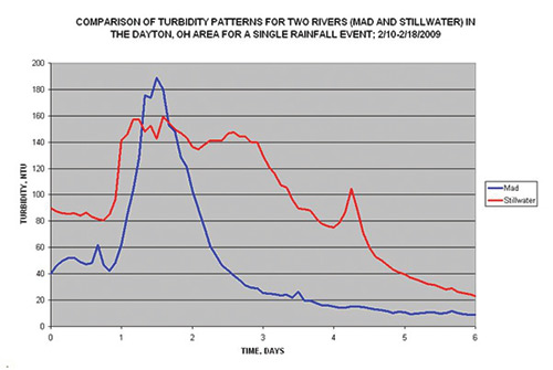 Turbidity Data Stillwater and Great Miami Figure 8