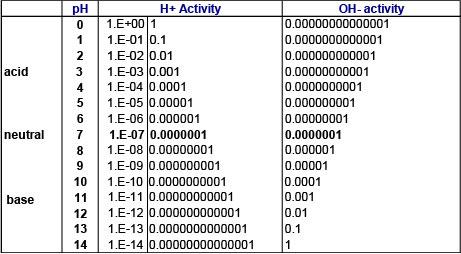 Hydrogen-and-Hydroxide-Ion-Activities.jpg