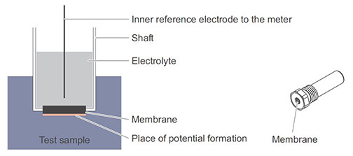 ISE-Electrode-Structure.jpg