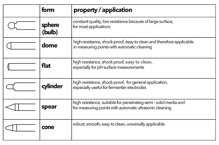 Membrane-Shapes.jpg