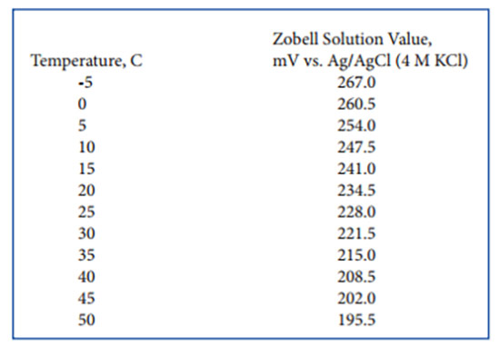 ORP-Blog-Zobell-Table