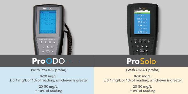 ProODO to ProSolo Better Dissolved Oxygen Accuracy