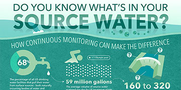Harmful Algal Blooms | What's in Your Source Water? [Infographic]