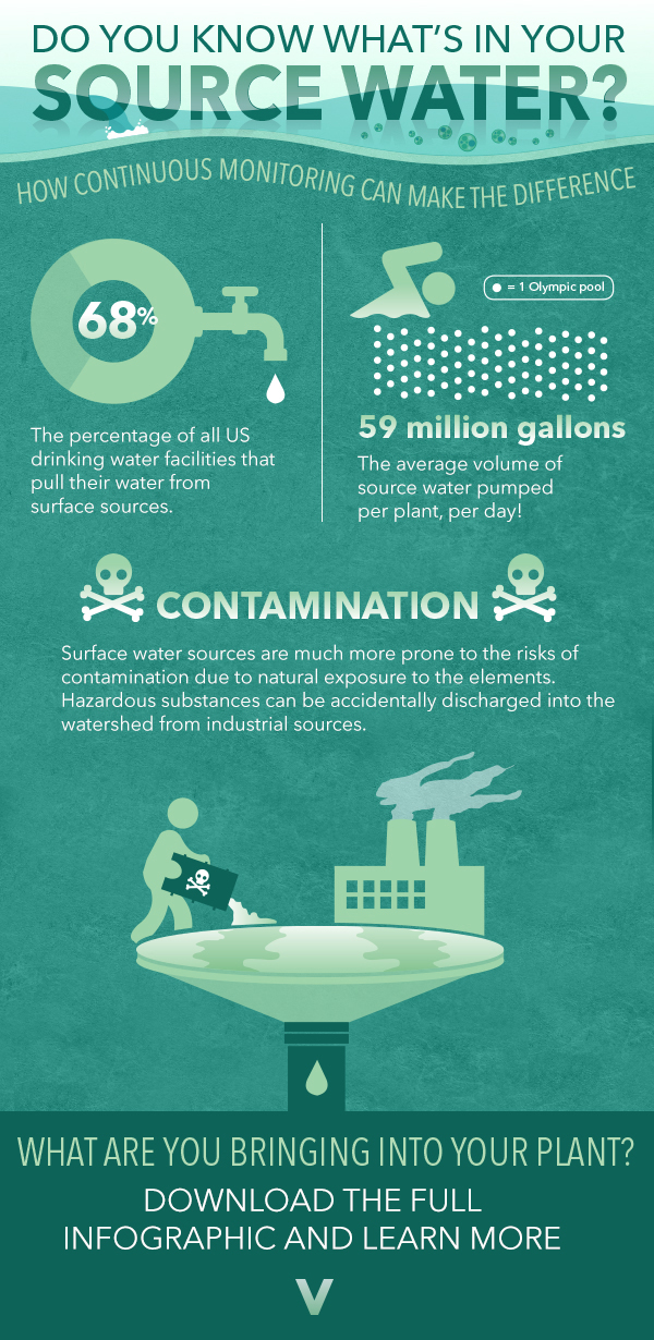 Source Water Algal Blooms Infographic Edited