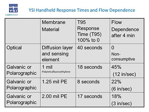 YSI Handheld Response Times and Flow Dependence Chart