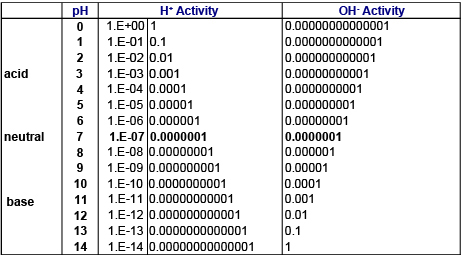Hydrogen-and-hydroxide-ion-activities-YSI.jpg