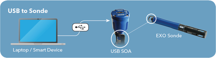 USB_SOA_Diagram.png