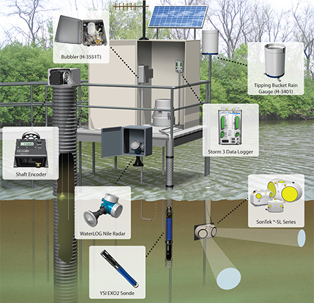 Stormwater Monitoring System with Instrumentation