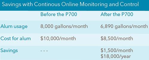 A620-Chart-of-Cost-Savings.jpg