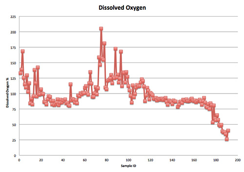 A634-Dissolved-Oxygen-Data-Mississippi-River.jpg