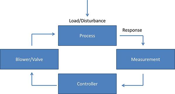 Activated-Sludge-Figure-2-Feedback-Principle-modified.jpg