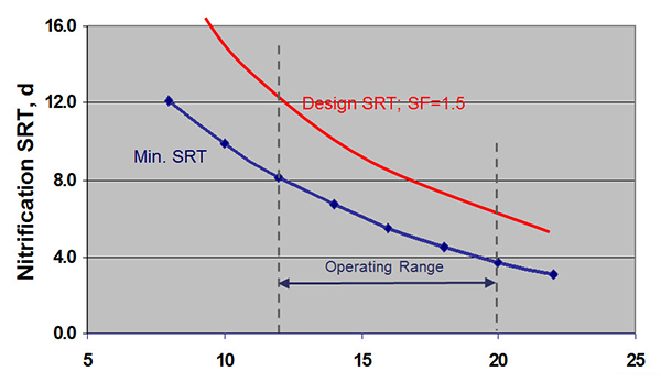 Activated-Sludge-Nitrification-vs-Temperature.jpg