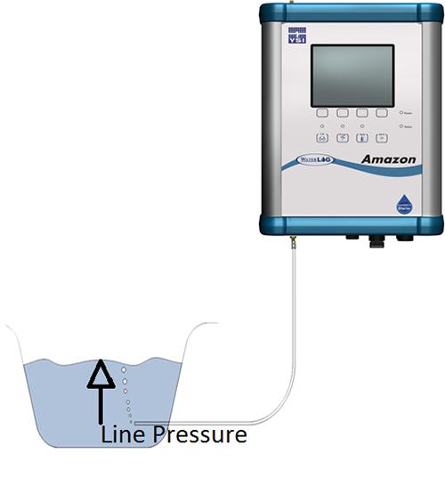 Bubble Gauge Water Level | Bubbler Water Level Sensor | Bubble Water Level