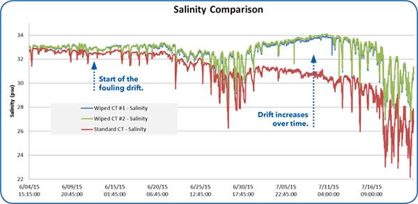 Antifouling-Salinity-Comparison-Chart.jpg