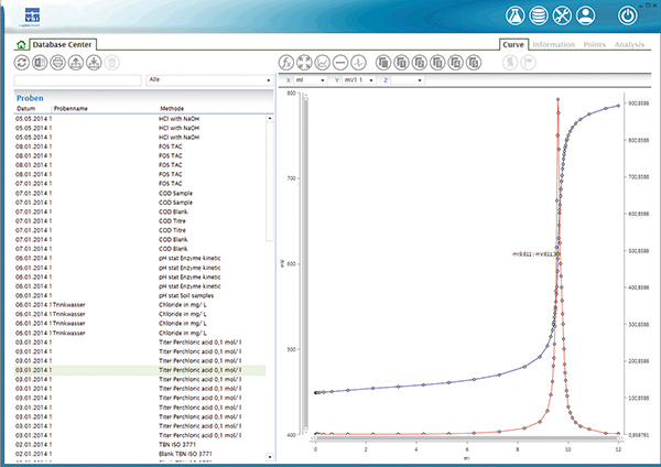 Titrosoft Titration Software | YSI