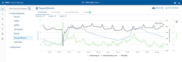 YSI HydroSphere Data