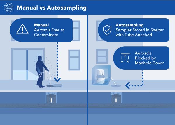 Manual Sampling vs Autosampling in a Manhole
