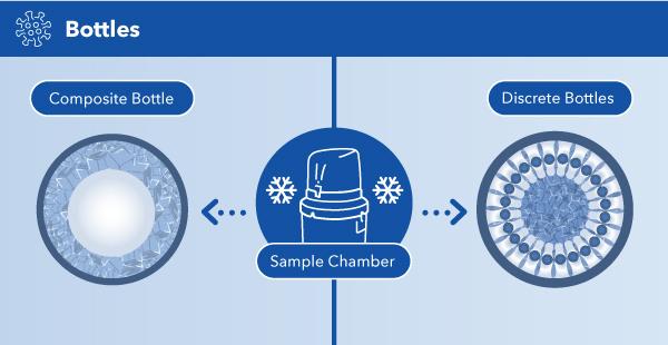 Composite Autosampler vs Discrete Autosampler | YSI ProSample