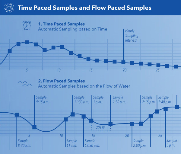 Time and Flow Paced Sample Collection with Autosamplers
