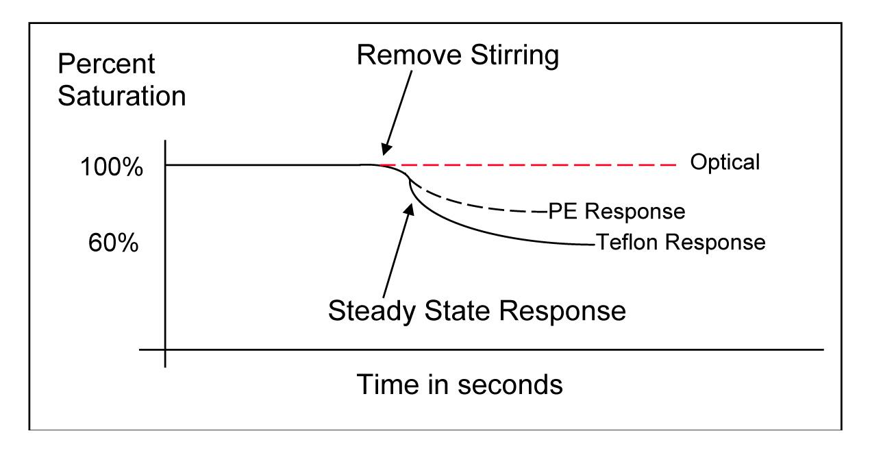 DO-Flow-Dependence-Test-Stopping-Stirring.jpg