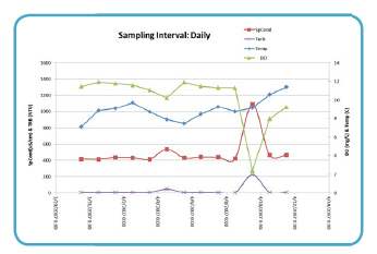 Water Quality Sampling Daily | Data Chart
