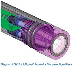EXO-Total-Algae-Sensor.jpg