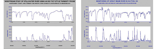 Turbidity Data Stillwater and Great Miami Figure 5 and 6