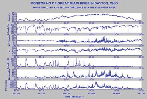 Great Miami River Long Term Data Figure 7