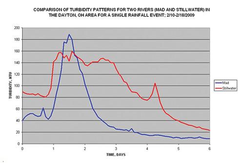 Turbidity Data Stillwater and Great Miami Figure 8
