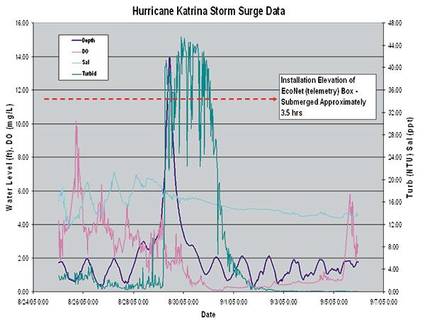 Grand-Bay-NERR-Hurricane-Katrina-data.jpg