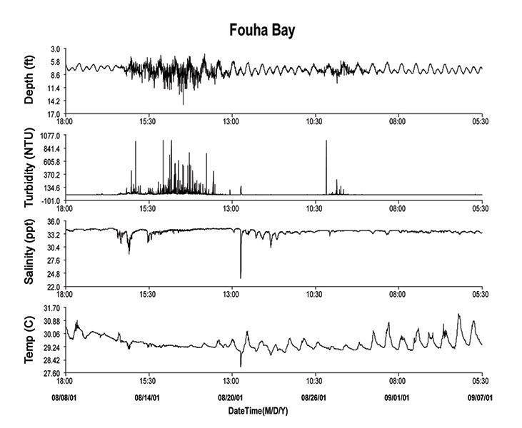 Guam-Fouha-Bay-Graph-2.jpg