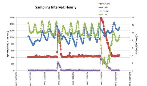 HAB-Webinar-Part1-Hourly-Data.jpg