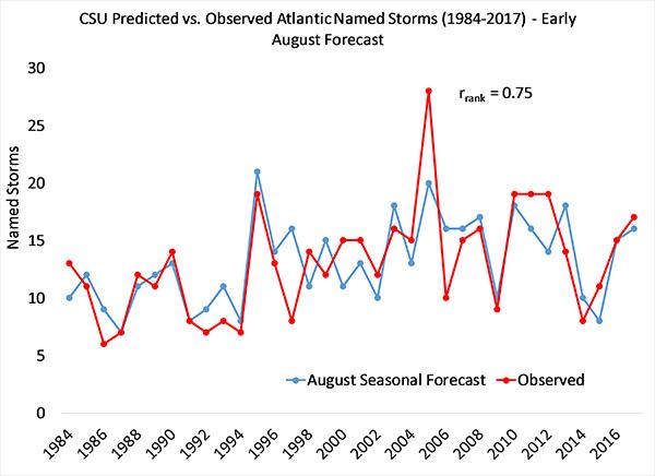Hurricane_Blog_Forecast_vs_Observation.jpg