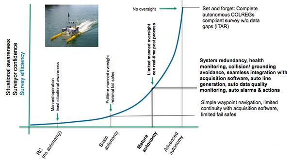 Autonomy Counts Automated Surface Vehicle Monitoring | HYCAT