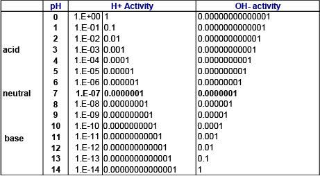 Logarithmic pH scale | pH scale logarithmic | Logarithmic scale pH