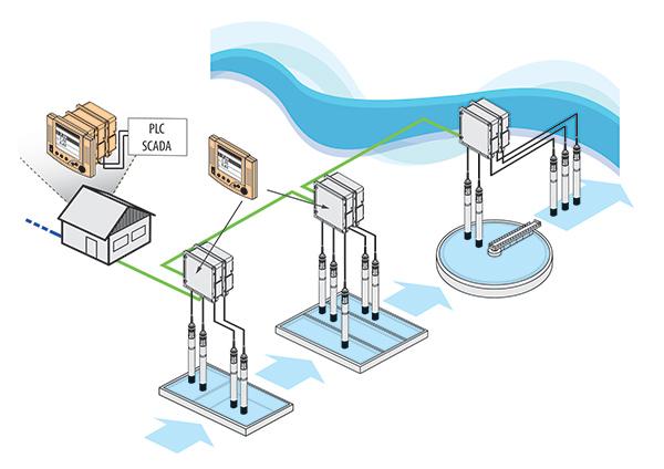 IQ SensorNet Wastewater Water Quality Monitoring System   YSI