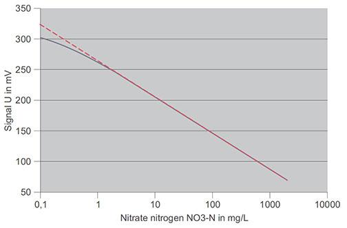 ISE-Nitrate-Curve-Chart.jpg