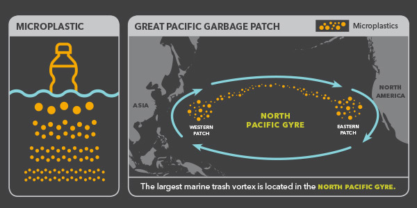 Mission-Water-Gyre-Infographic-5-Microplastics.jpg