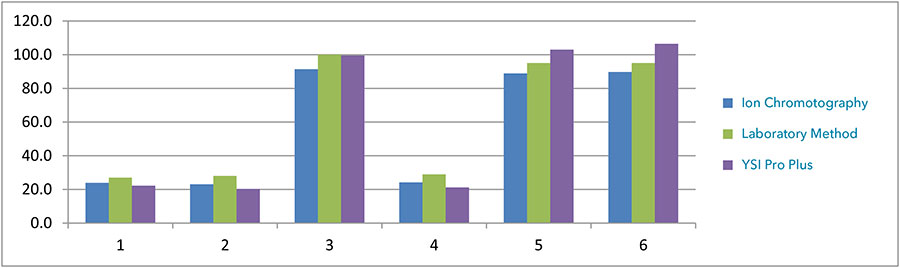 Nitrate-Tests-Comparison-Chart.jpg