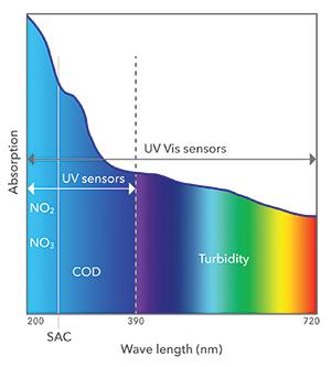 UV and UV Vis Sensors Wavelength Chart | YSI