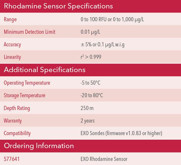 YSI Rhodamine Sensor Specs