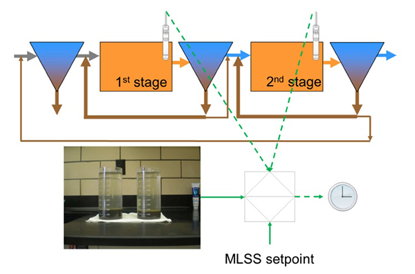 Solids Retention Time Automated MLSS Control | YSI
