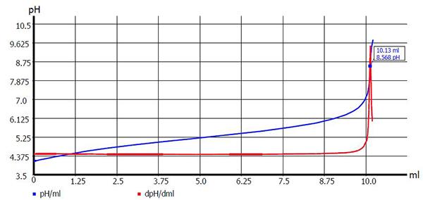 Titration | Titrations | Autotitrators