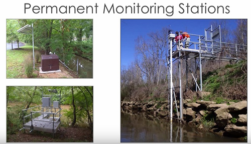 Continuous Water Quality Data | Monitoring Water Quality