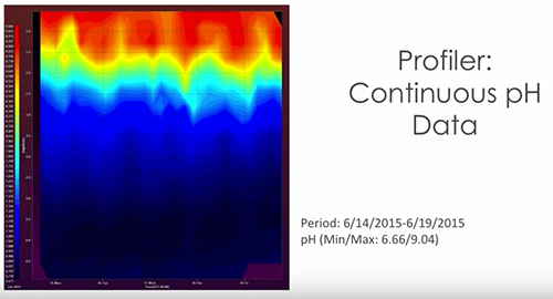 TMDL-Woolpert-Profiler-pH-Data.jpg
