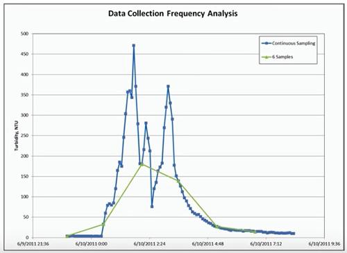 TMDL-Woolpert-Turbidity-Data-Collection-Analysis.jpg