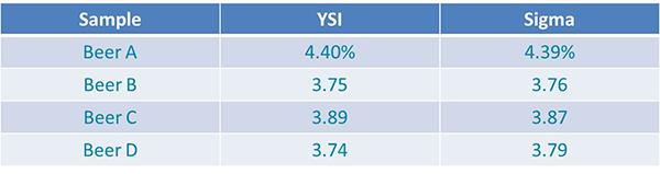 YSI-vs-Sigma-Table-Beer-App-Note.jpg