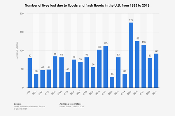 Lives Lost to Flooding 1995 to 2019   YSI